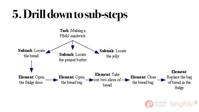 erin malone @emalone 5.Drilldowntosub-steps