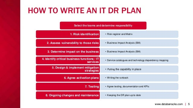 Doctor business plan