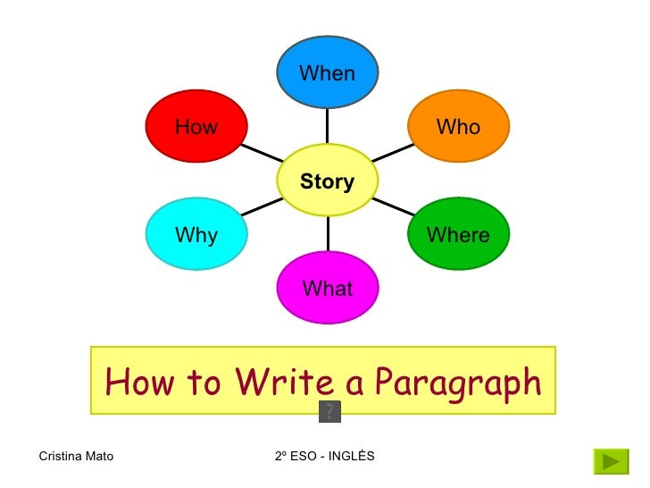 How to Write a Paragraph When Who Where What Why How Story