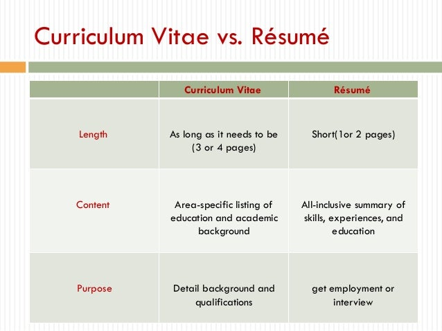 How To Write A Vitae Resume | Resume Writing And Administrative