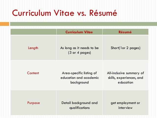 Curriculum Vitae Vs. Résumé ...  Curriculum Vitae Vs Resume