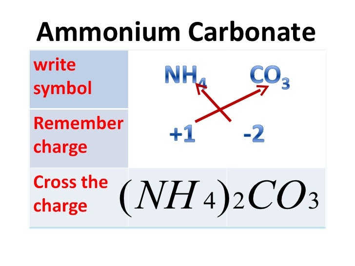Iron Chemical Symbol