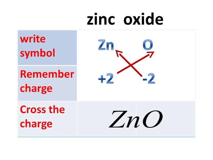 chemical formula of zinc oxide Zinc oxide is an inorganic chemical compound used as ingredient in medicine preparation or over-the-counter drug it is also largely used as additive in pigments and semiconductor in industries occurrence: zinc oxide is found in nature in zincite, a mineral manly found in new jersey, us zincite .