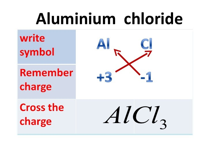 How To Write Chemical Formula