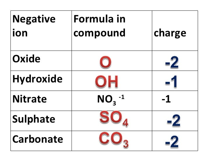 how to learn chemical formula