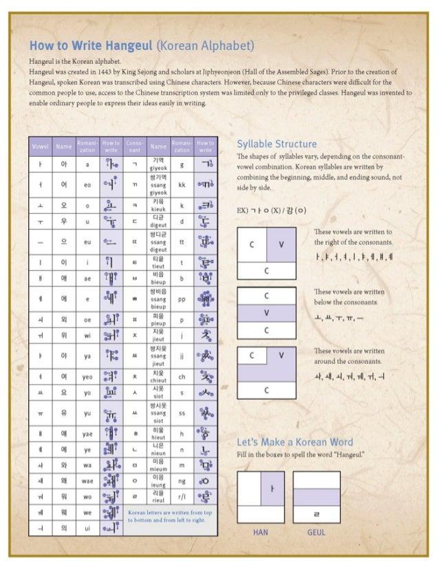 Rules of writing hangul