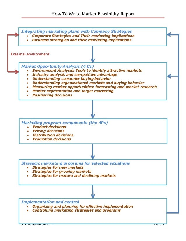 how to write a business report template