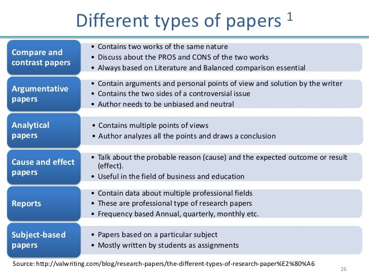 Kinds of term papers