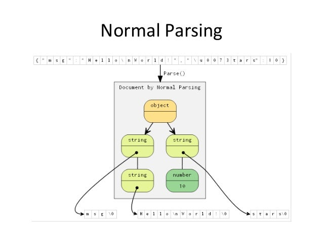Notes on How Parsers and Compilers Work