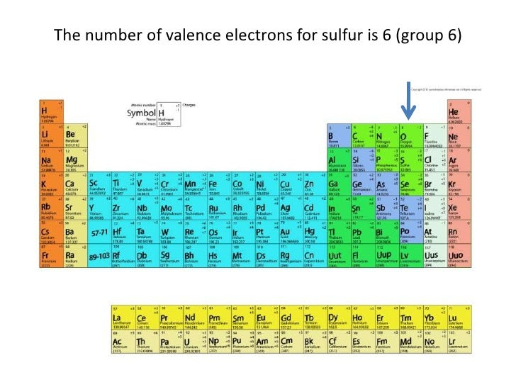 Group Number Of Carbon 48