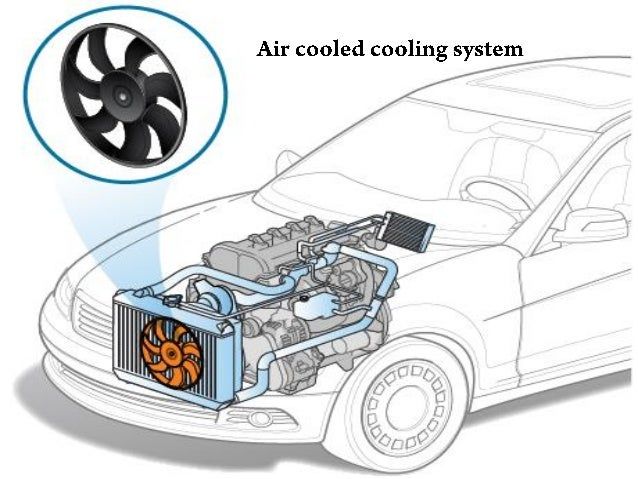 Car Cooling System >> How Vehicle Cooling System Works