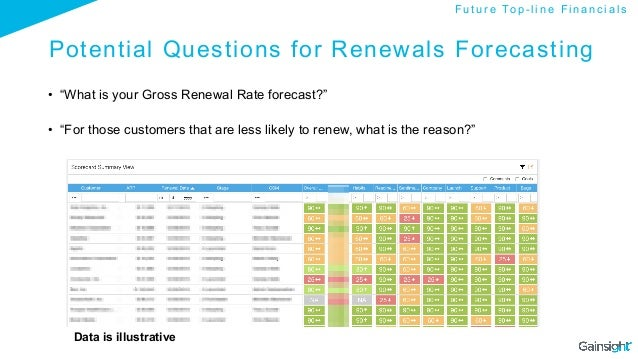 """Potential Questions for Renewals Forecasting • """"What is your Gross Renewal Rate forecast?"""" • """"For those customers that a..."""