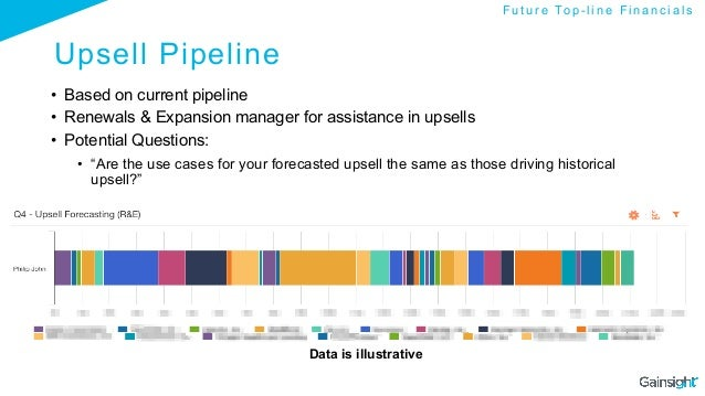 Upsell Pipeline • Based on current pipeline • Renewals & Expansion manager for assistance in upsells • Potential Questi...