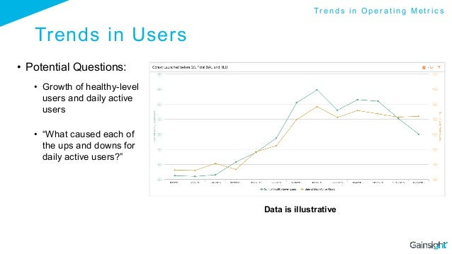 """Trends in Users • Potential Questions: • Growth of healthy-level users and daily active users • """"What caused each of th..."""