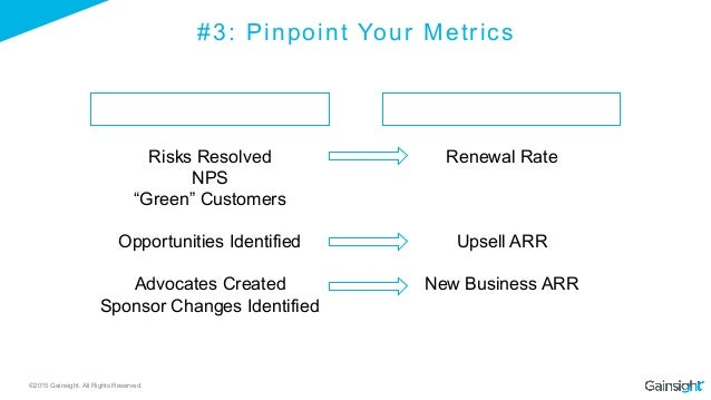 ©2015 Gainsight. All Rights Reserved. #3: Pinpoint Your Metrics Operational Financial Renewal Rate Upsell ARR New Business...