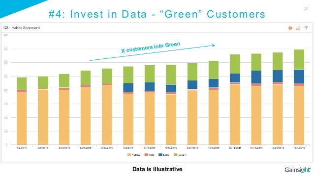 """31 #4: Invest in Data - """"Green"""" Customers X customers into Green Data is illustrative"""