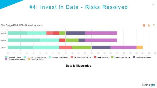 32 #4: Invest in Data - Risks Resolved Data is illustrative