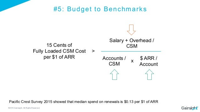 ©2015 Gainsight. All Rights Reserved. #5: Budget to Benchmarks 15 Cents of Fully Loaded CSM Cost per $1 of ARR > Accounts ...