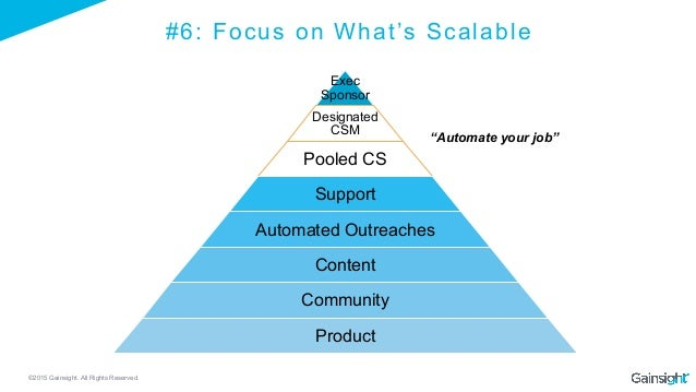 ©2015 Gainsight. All Rights Reserved. #6: Focus on What's Scalable Exec Sponsor Designated CSM Pooled CS Support Automated...