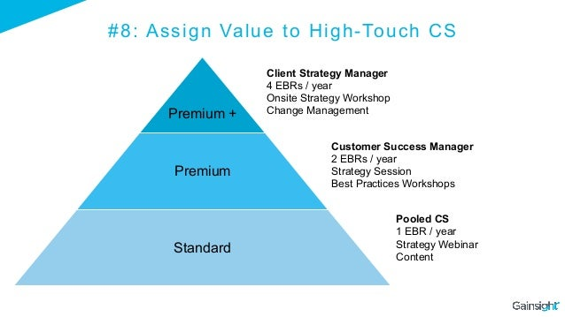 Premium + Premium Standard #8: Assign Value to High-Touch CS Client Strategy Manager 4 EBRs / year Onsite Strategy Worksho...