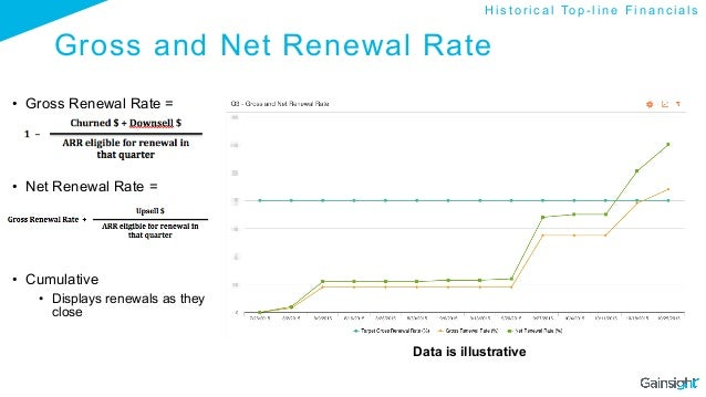 Gross and Net Renewal Rate • Gross Renewal Rate = • Net Renewal Rate = • Cumulative • Displays renewals as they close ...