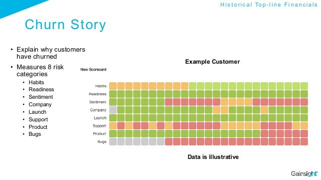 Churn Story • Explain why customers have churned • Measures 8 risk categories • Habits • Readiness • Sentiment • Com...