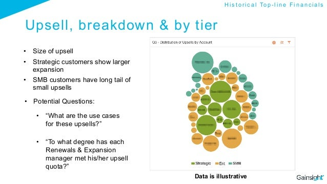 Upsell, breakdown & by tier • Size of upsell • Strategic customers show larger expansion • SMB customers have long tail...