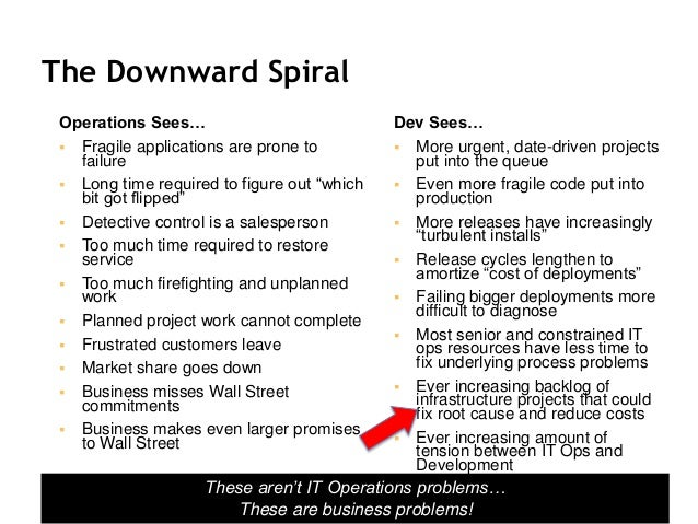 """The Downward Spiral Operations Sees…  Fragile applications are prone to failure  Long time required to figure out """"which..."""