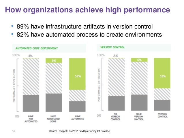 58 How organizations achieve high performance • 89% have infrastructure artifacts in version control • 82% have automated ...