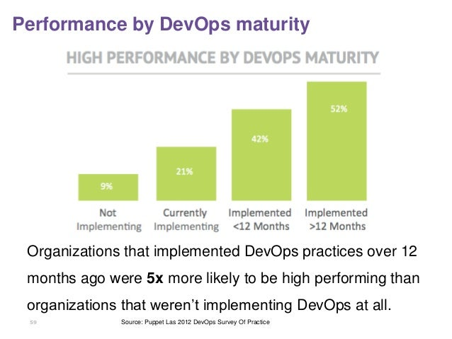 59 Performance by DevOps maturity Organizations that implemented DevOps practices over 12 months ago were 5x more likely t...