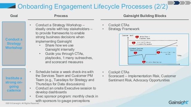 ©2015 Gainsight. All Rights Reserved. Onboarding Engagement Lifecycle Processes (2/2) Conduct a Strategy Workshop Goal Pro...
