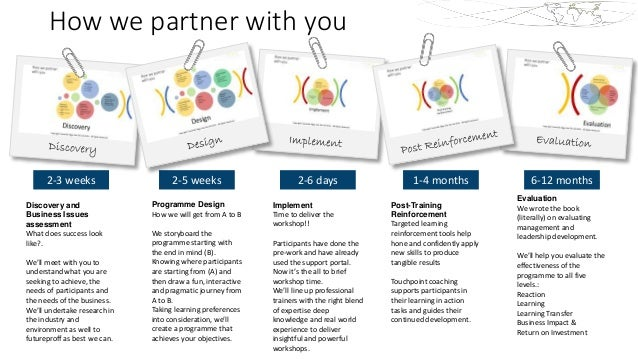 How we partner with you 2-3 weeks Discovery and Business Issues assessment What does success look like?. We'll meet with y...