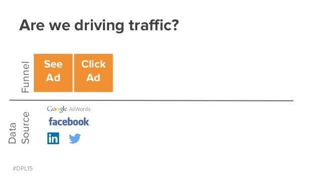 #DPL15 Are we driving traffic?Funnel Data Source See Ad Click Ad