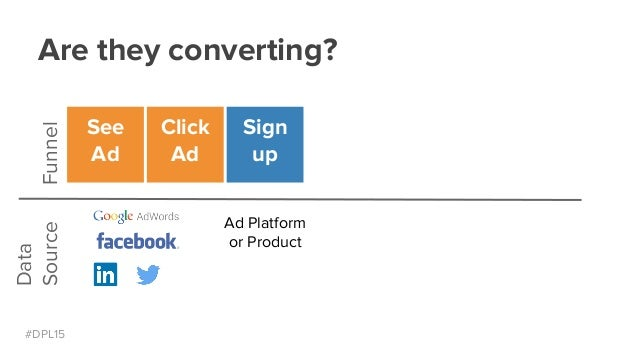 #DPL15 Are they converting?Funnel Data Source See Ad Click Ad Sign up Ad Platform or Product