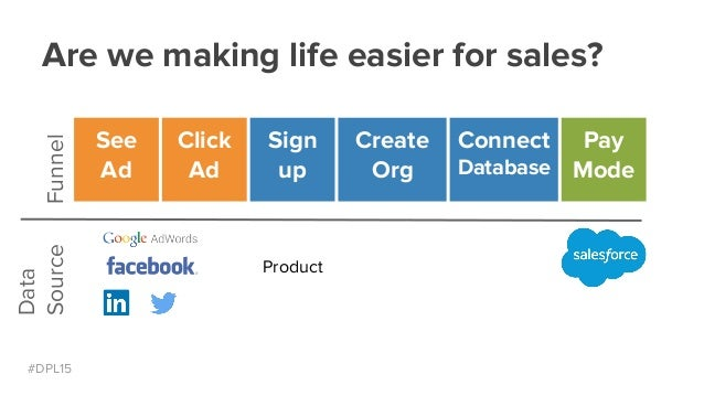 #DPL15 Are we making life easier for sales?Funnel Data Source See Ad Click Ad Sign up Product Create Org Connect Database ...