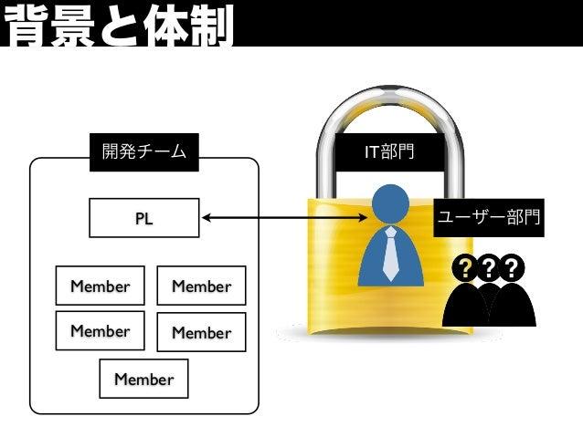 背景と体制    開発チーム               IT部門          PL                   ユーザー部門 Member        Member Member        Member     Member