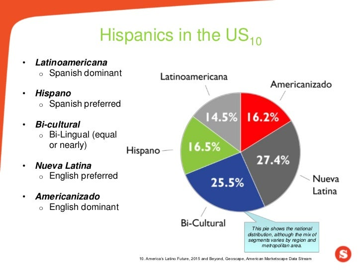 Hispanics in the US10•   Latinoamericana     o Spanish dominant•   Hispano     o Spanish preferred•   Bi-cultural     o Bi...
