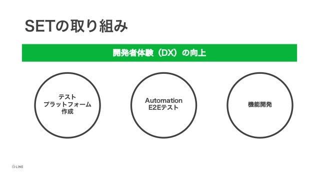 SETの取り組み 開発者体験(DX)の向上 テスト プラットフォーム 作成 Automation E2Eテスト 機能開発