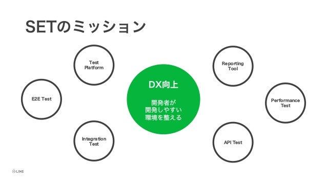 SETのミッション DX向上 Test Platform E2E Test Integration Test API Test Performance Test Reporting Tool 開発者が 開発しやすい 環境を整える