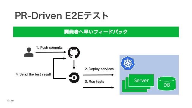 PR-Driven E2Eテスト 開発者へ早いフィードバック DB Server 1. Push commits 2. Deploy services 3. Run tests 4. Send the test result Server Se...