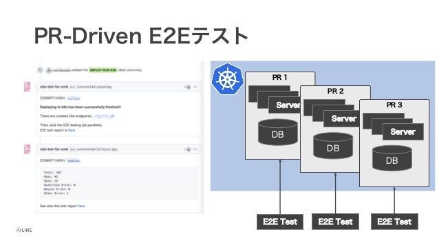 PR-Driven E2Eテスト PR 1 Server DB PR 2 Server DB PR 3 Server DB E2E Test E2E Test E2E Test