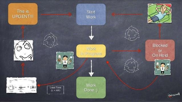 Understanding How Work Works to Improve Flow Slide 2