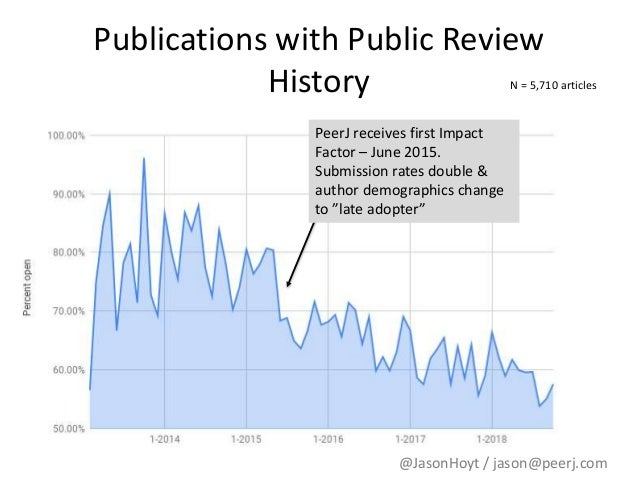 Snapshot of optional open review history and signing at PeerJ Slide 3