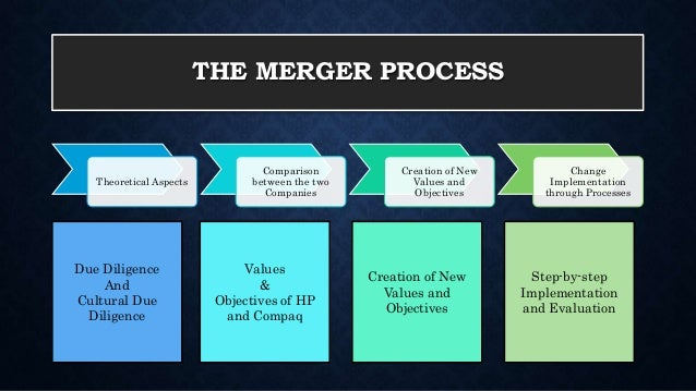 hp compaq merger essay Read this business essay and over 88,000 other research documents the merge of compaq and hp what went wrong with the merger strategy implementation .