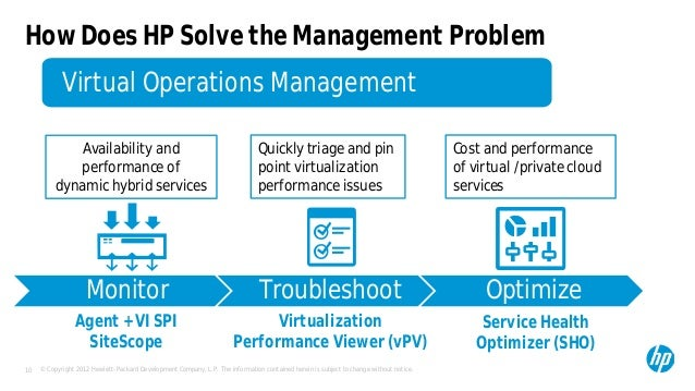 Service Management excellence with operational intelligence