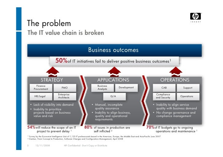 HP Software - The Bto Solution
