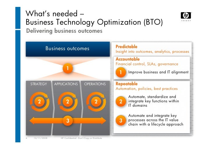 the use of automation softwares to improve business functions