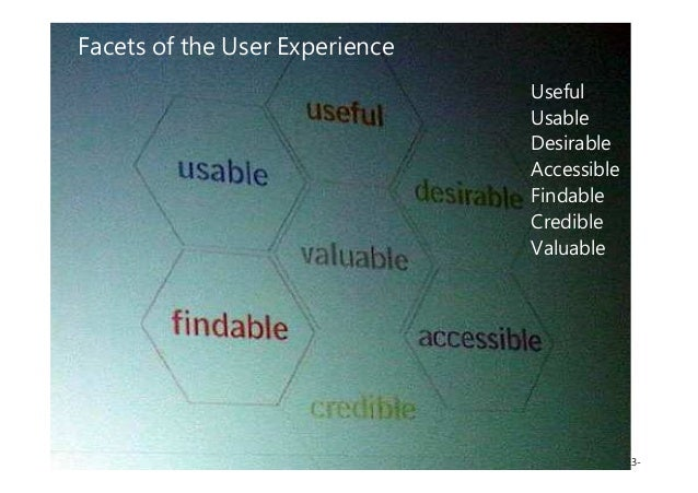-13-UserXper Web User Experience – Planning / Training / Software Facets of the User Experience Useful Usable Desirable Ac...