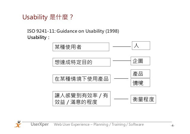 -4-UserXper Web User Experience – Planning / Training / Software Usability 是什麼? ISO 9241-11: Guidance on Usability (1998) ...