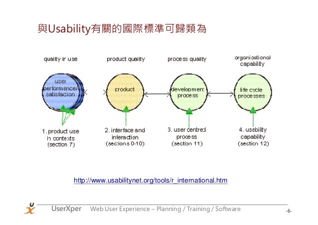 -6-UserXper Web User Experience – Planning / Training / Software 與Usability有關的國際標準可歸類為 http://www.usabilitynet.org/tools/r...